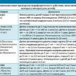 препараты для лечения хронического кашля у ребенка