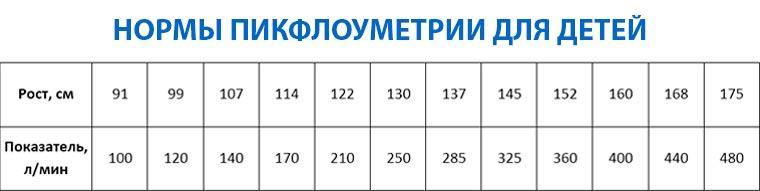 Таблица Для детей